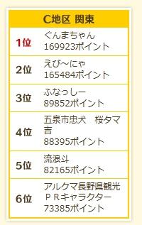 ご当地キャラ総選挙2013 関東